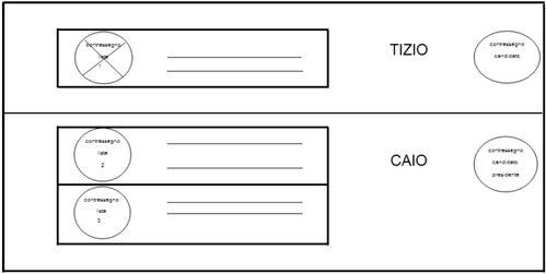 Rappresentazione fac-simile di scheda per la modalità di voto n. 3